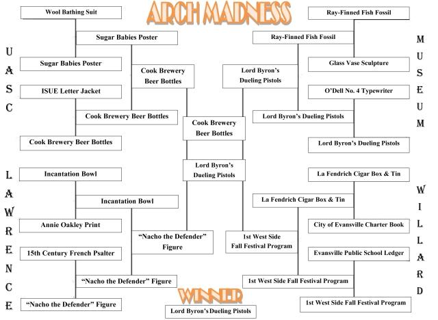 Brackets (Final Results)