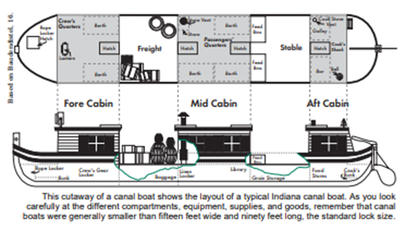 Cutaway of canal boats, n.d. Source: https://www.in.gov/history/files/canalmania.pdf