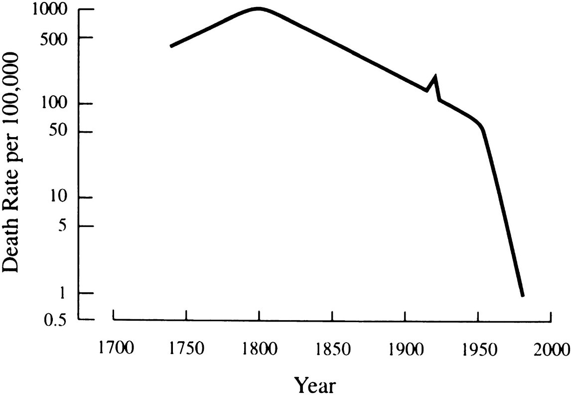 """Line graph of """"Death Rate per 100,000"""" from 1700 to 2000."""